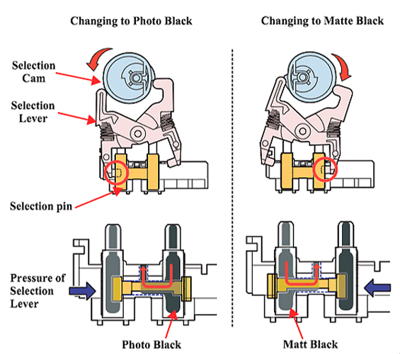 Which black ink damages the Epson ink switch valve? | PrinterKnowledge